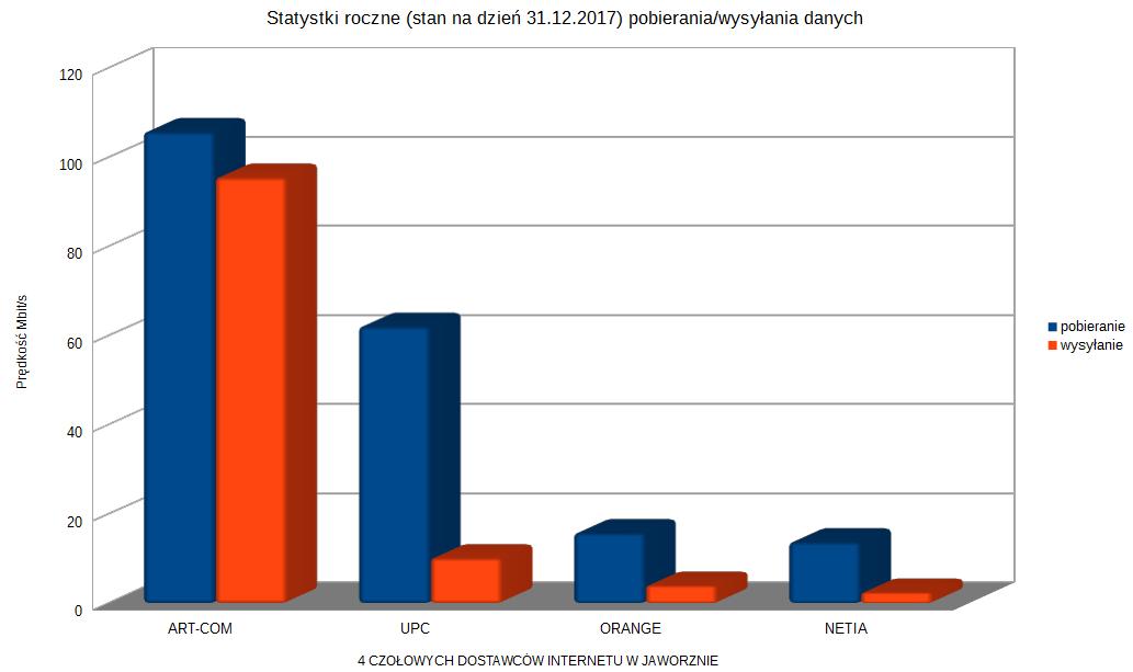 Statystyki roczne pobierania i wysylania danych (2017)